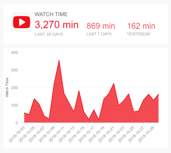 YouTube channel analytics: Watch time