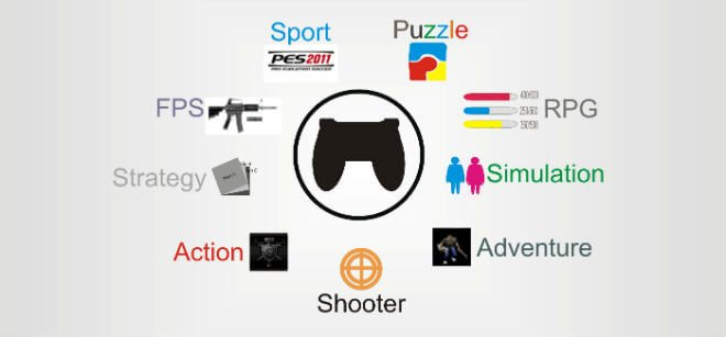 Types of Games to play to Start A Gaming Channel